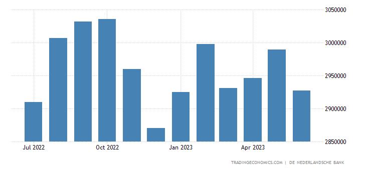 Netherlands Banks Balance Sheet