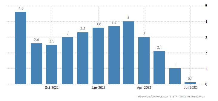 Netherlands Business Confidence