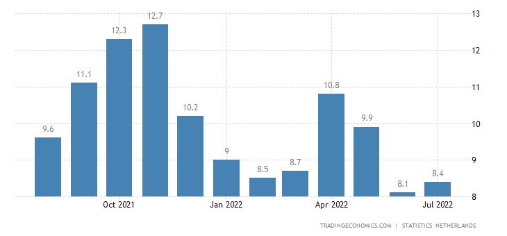 Netherlands Business Confidence