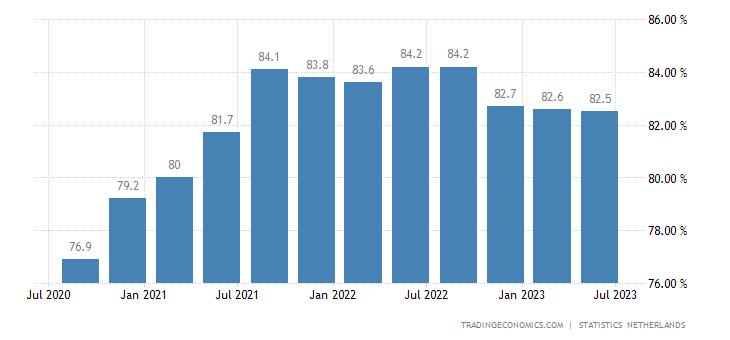 Netherlands Capacity Utilization