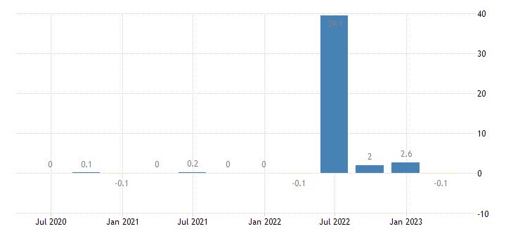 netherlands capital account eurostat data