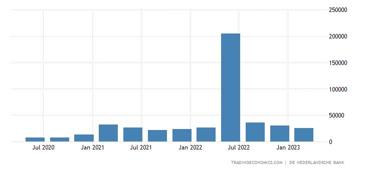 Netherlands Capital Flows