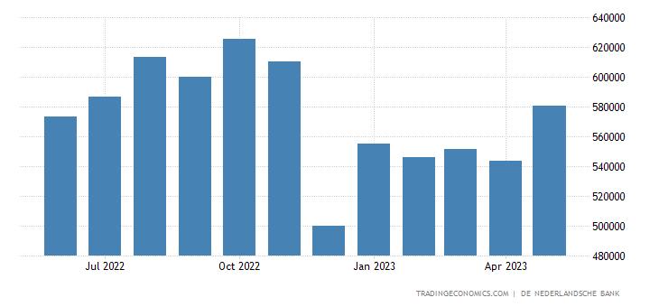 Netherlands Central Bank Balance Sheet