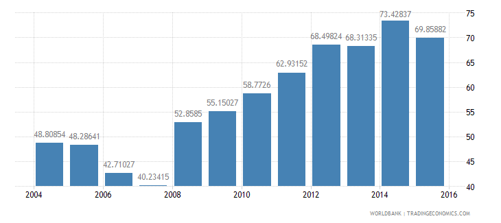 netherlands central government debt total percent of gdp wb data