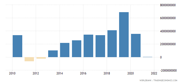 netherlands changes in inventories current lcu wb data