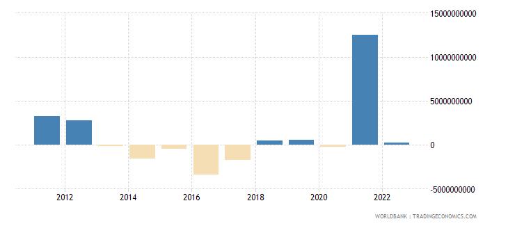 netherlands changes in net reserves bop us dollar wb data
