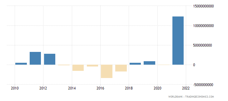 netherlands changes in net reserves bop us dollar wb data