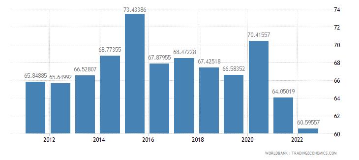 netherlands communications computer etc percent of service imports bop wb data