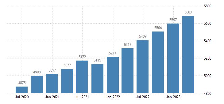 netherlands compensation of employees construction eurostat data