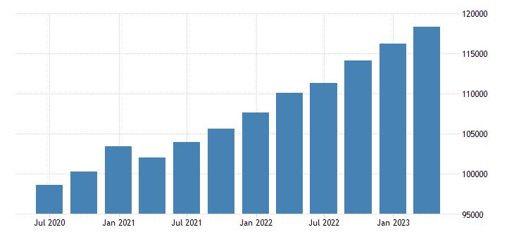 netherlands compensation of employees eurostat data