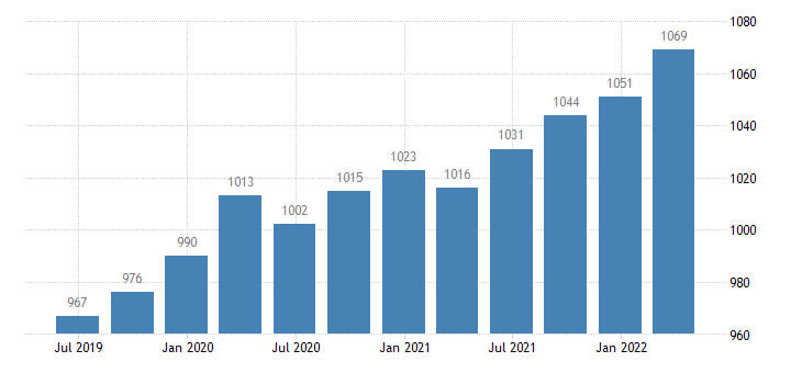 netherlands compensation of employees real estate activities eurostat data