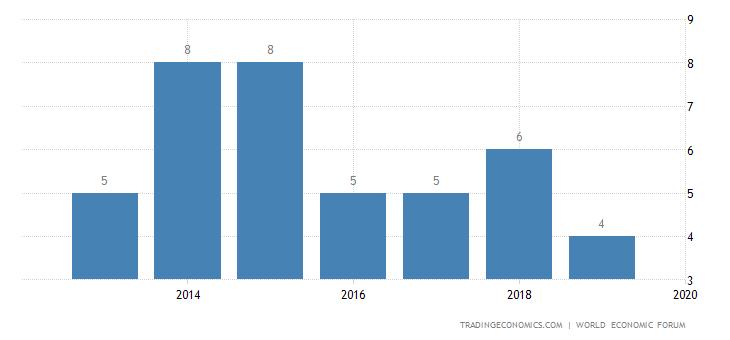Netherlands Competitiveness Rank