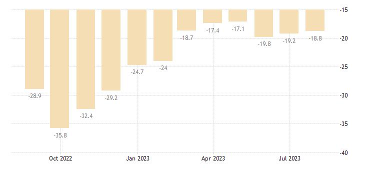 netherlands consumer confidence indicator eurostat data