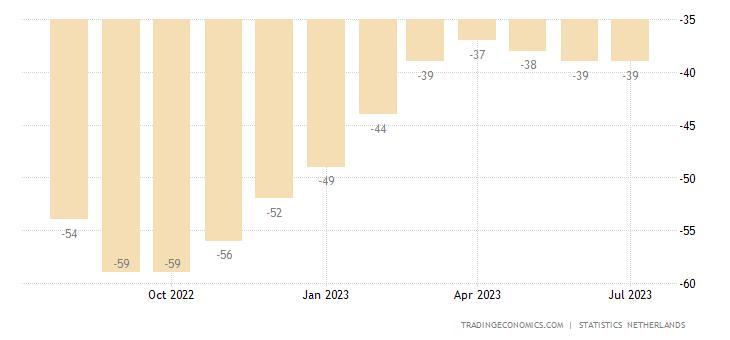 Netherlands Consumer Confidence