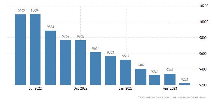 Netherlands Consumer Credit