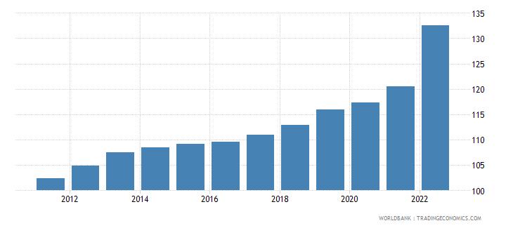 netherlands consumer price index 2005  100 wb data