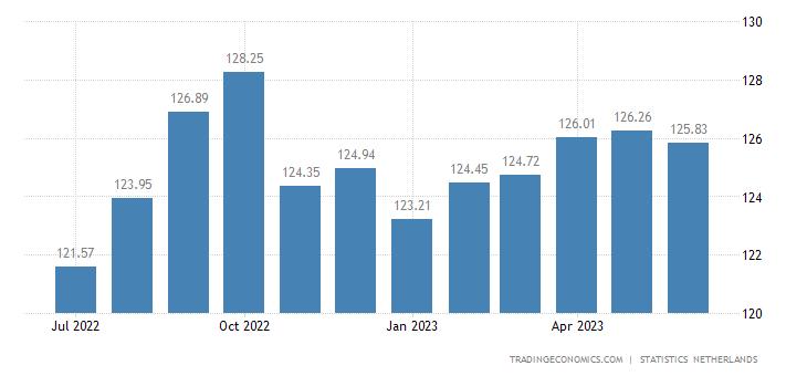 Netherlands Consumer Price Index (CPI)