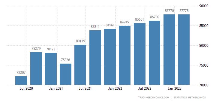 Netherlands Consumer Spending