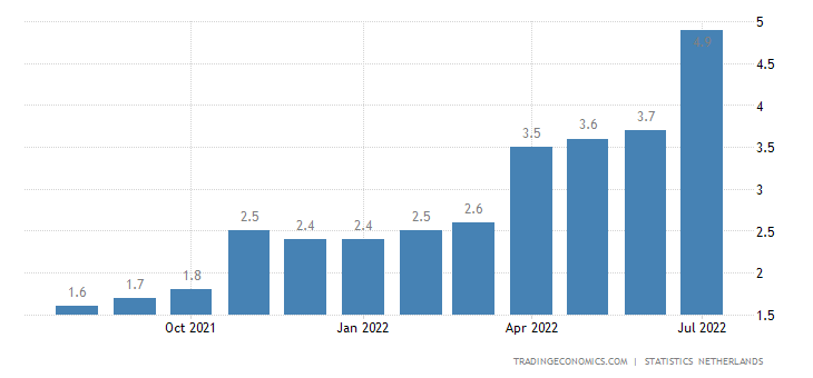 Netherlands Core Inflation Rate