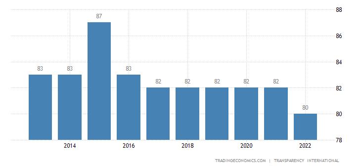 Netherlands Corruption Index