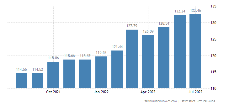 Netherlands CPI Transportation