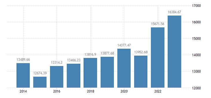 netherlands crop output production value at producer price eurostat data