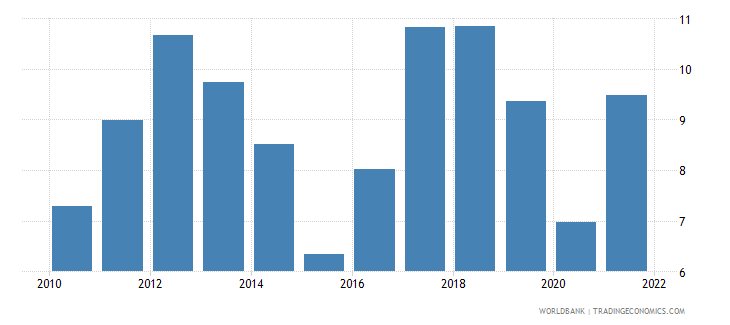netherlands current account balance percent of gdp wb data