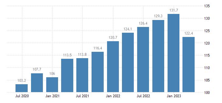 netherlands current account credit eurostat data