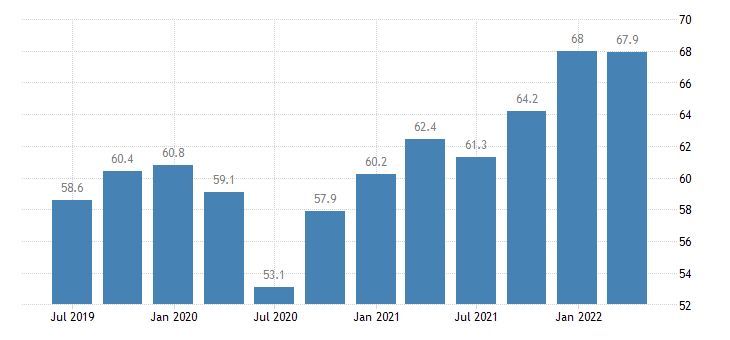 netherlands current account credit on goods eurostat data