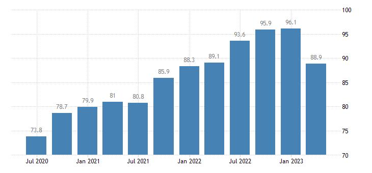 netherlands current account credit on goods services eurostat data