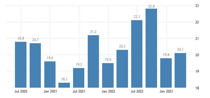netherlands current account credit on services eurostat data