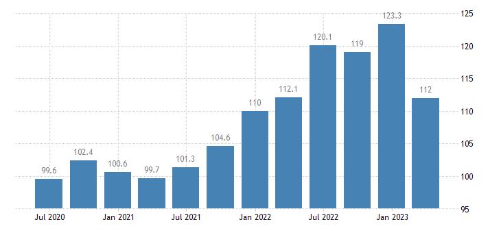 netherlands current account debit eurostat data