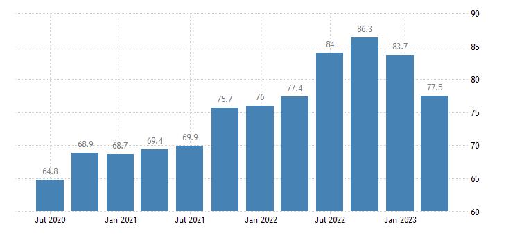 netherlands current account debit on goods services eurostat data