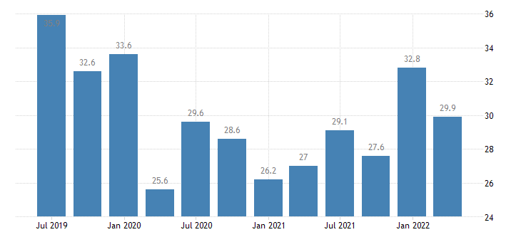netherlands current account debit on primary income eurostat data