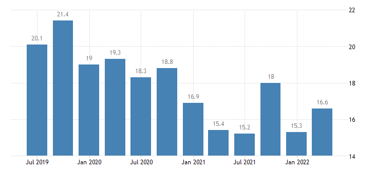 netherlands current account debit on services eurostat data