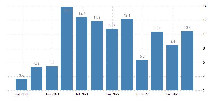 netherlands current account net balance eurostat data