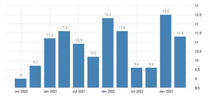 netherlands current account net balance on goods services eurostat data
