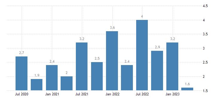 netherlands current account net balance on services eurostat data