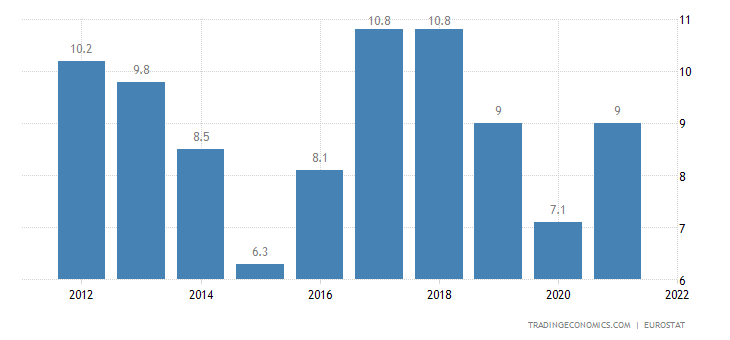 Netherlands Current Account to GDP