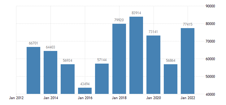 netherlands current account transactions on balance eurostat data