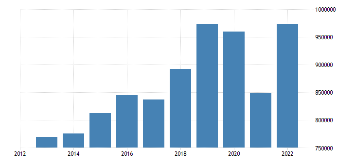netherlands current account transactions on credit eurostat data