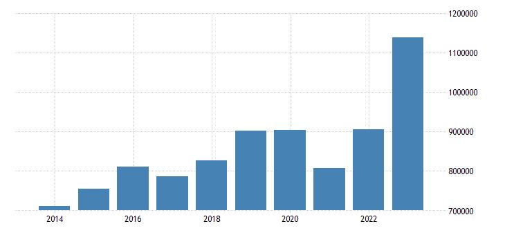 netherlands current account transactions on debit eurostat data