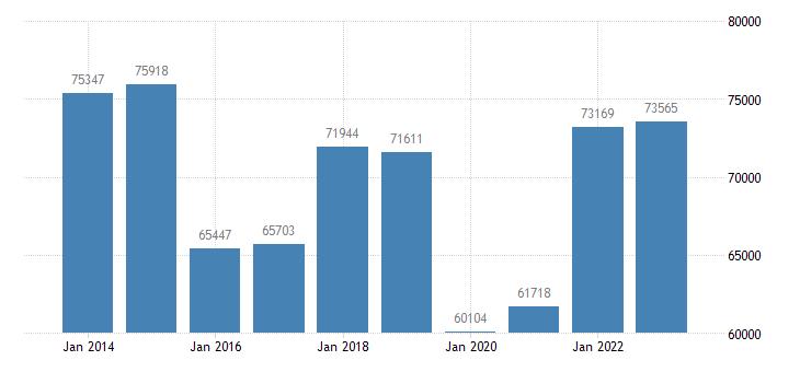 netherlands current account transactions on goods balance eurostat data