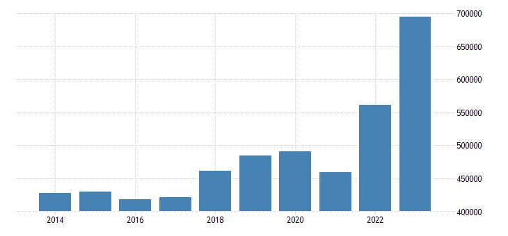 netherlands current account transactions on goods credit eurostat data