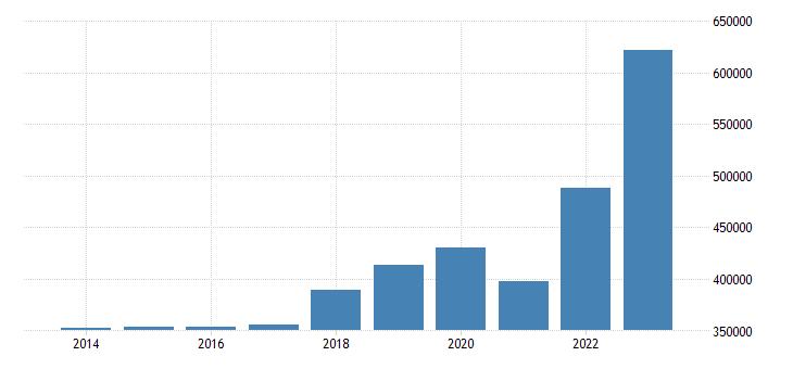 netherlands current account transactions on goods debit eurostat data