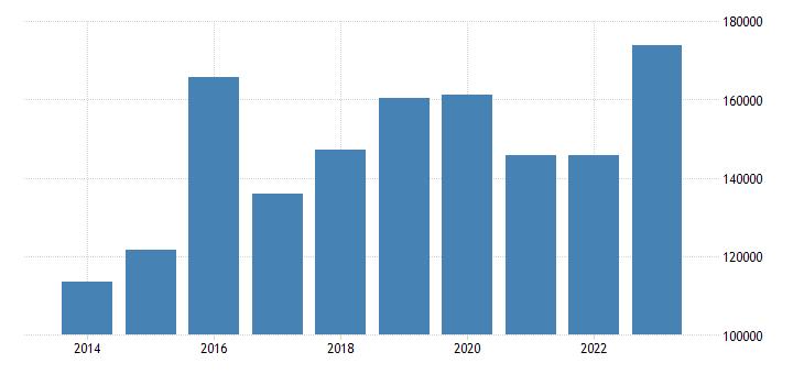 netherlands current account transactions on services debit eurostat data