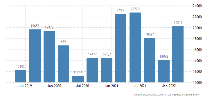 Netherlands Current Account