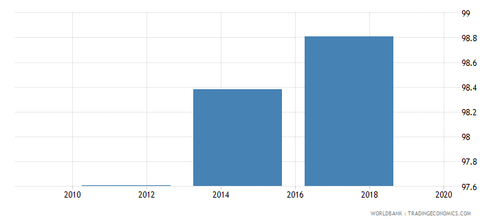 netherlands debit card percent age 15 wb data
