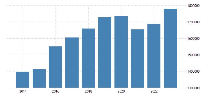netherlands direct investment assets financial account debt instruments eurostat data