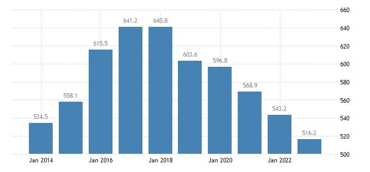 netherlands direct investment in the reporting economy stocks eurostat data